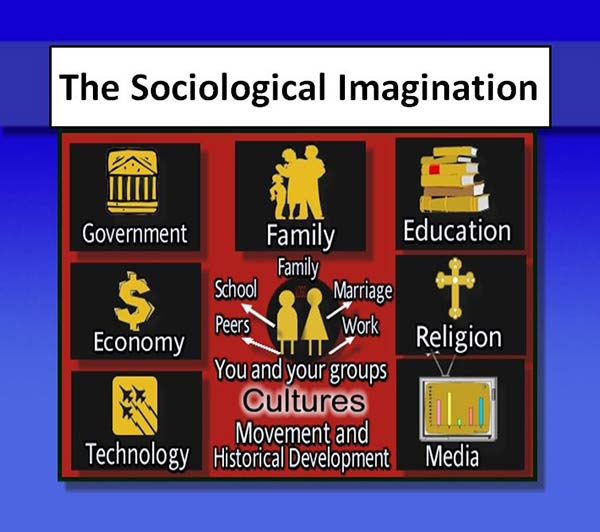 C wright mills sociological imagination essay