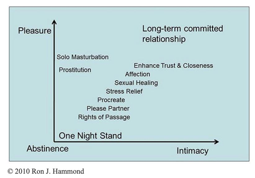 Levels of sexual intimacy