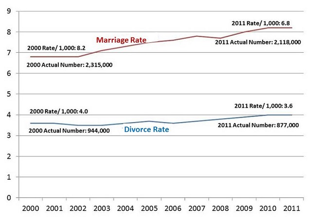 college marriage statistics 3 out of 4 couples live together before getting married 13% of engagements   340,000 destination weddings take place each year 80% of  that's three times  as much as the average us adult spends on a vacation luxury.