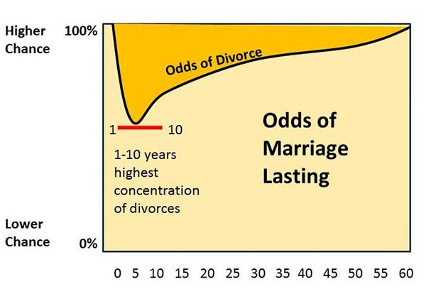 What is the divorce rate for second marriages